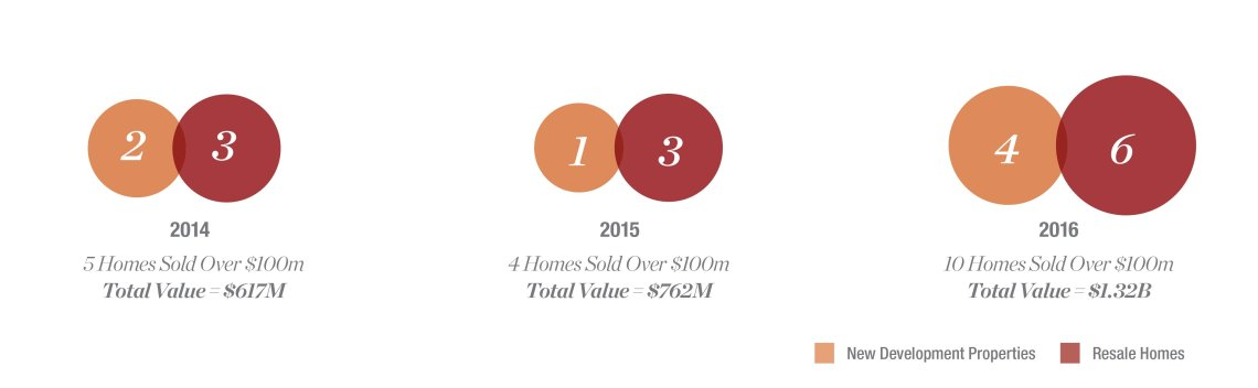 Source: Luxury Defined 2017 by Christie's International Real Estate