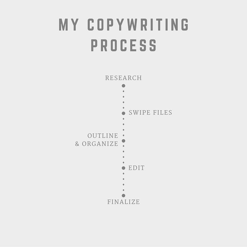 my-copywriting-process