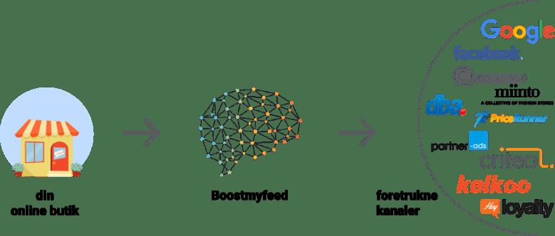 Få et produktfeed fra Boostmyfeed