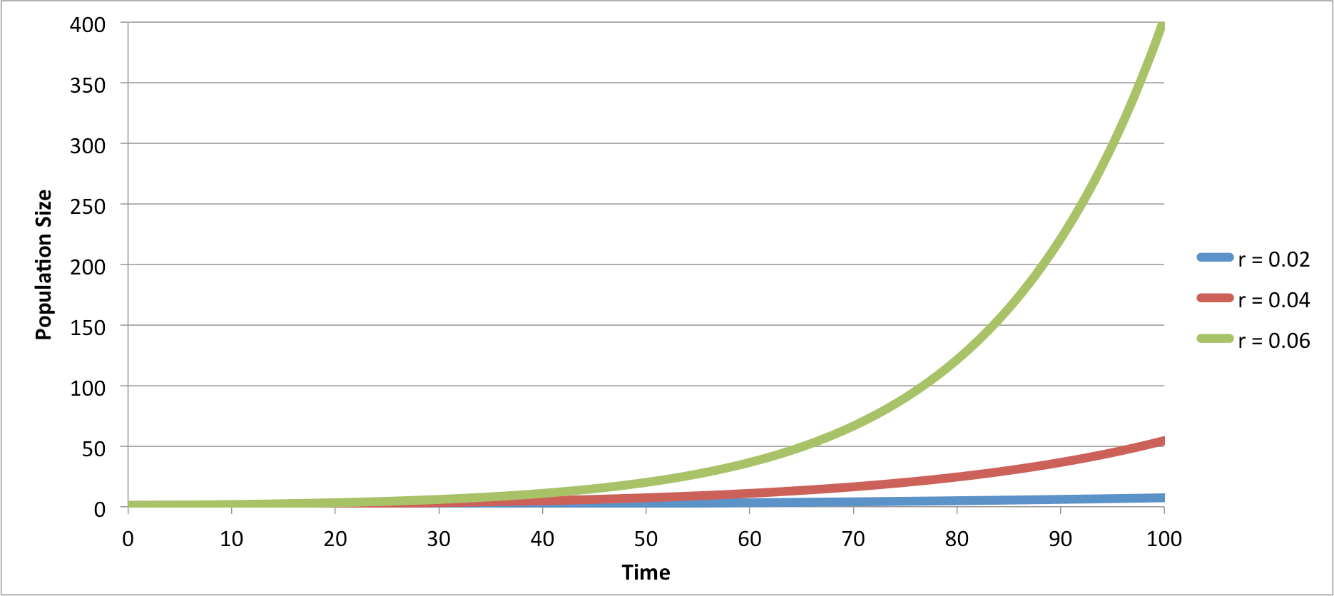 Exponential Growth.png