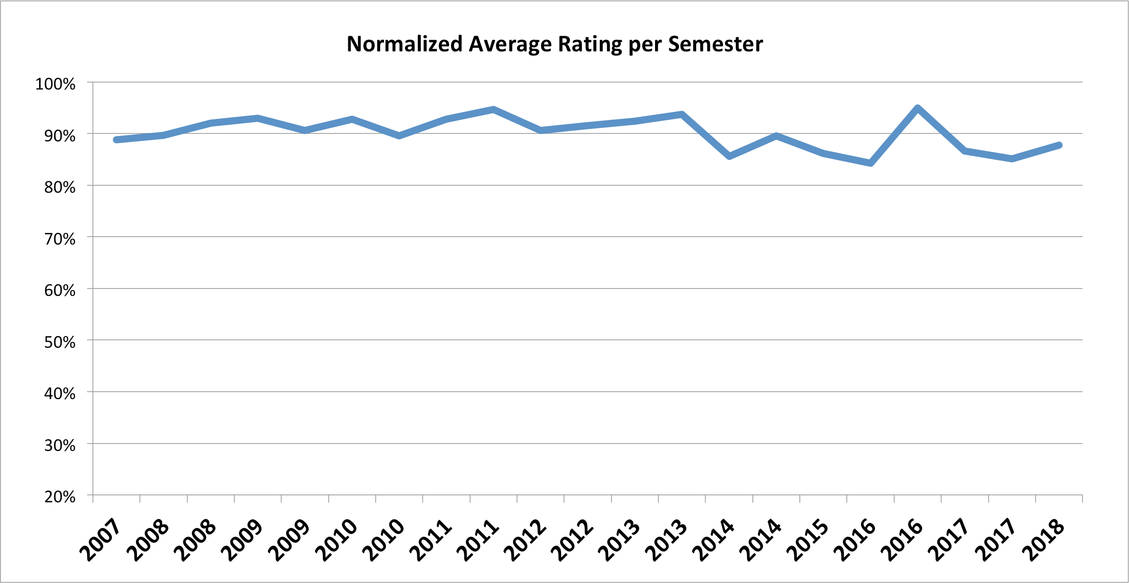 Normalized Average Ratings, Full Scale