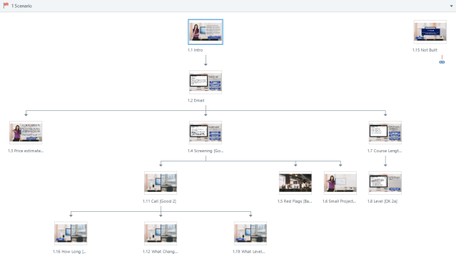 """Story view showing the branching structure and the """"Not Built"""" slide isolated in the upper right corner."""