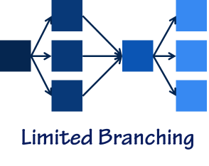 Limited Branching (all consequences lead back to the main path for the next situation)