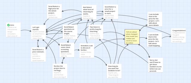 Scenario with bottleneck highlighted