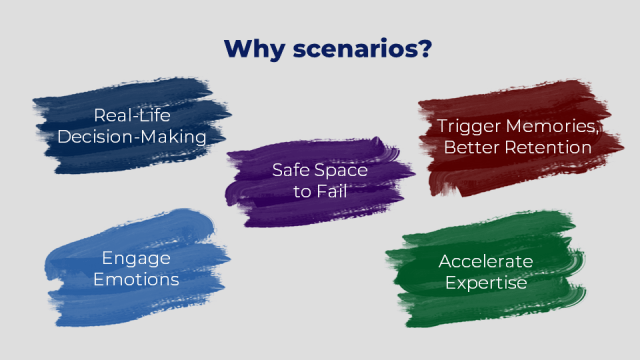 Why scenarios? Real-Life Decision-Making Safe Space to Fail Trigger Memories, Better Retention Engage Emotions Accelerate Expertise
