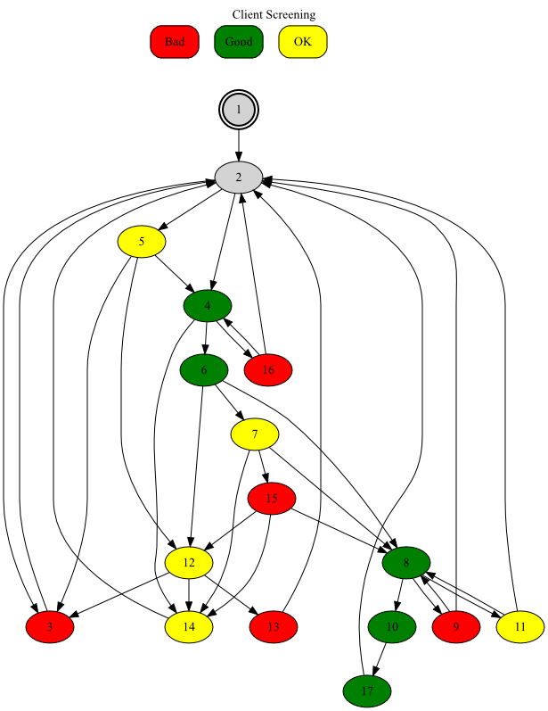 A color-coded branching scenario (green for good, red for bad, yellow for OK)