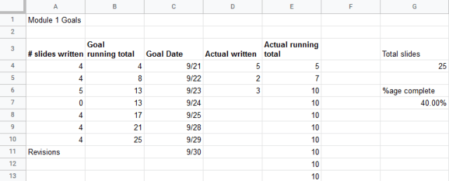 The same daily goals spreadsheet with 3 days of work completed. 10 slides are written, compared to the 13 slide goal.