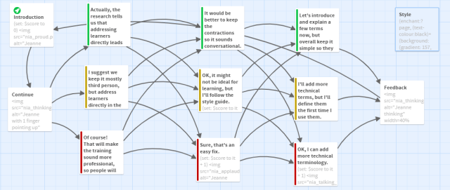 Twine scenario with passages tagged green, yellow, and red. These choices are scored to determine which conditional feedback message is displayed at the end.