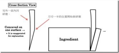Couteau sashimi concavité