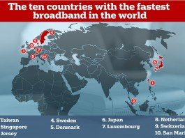 The top ten countries in terms of internet speeds include Taiwan, Singapore, Jersey, Sweden, Denmark, Japan, Luxembourg, Netherlands, Switzerland and Norway