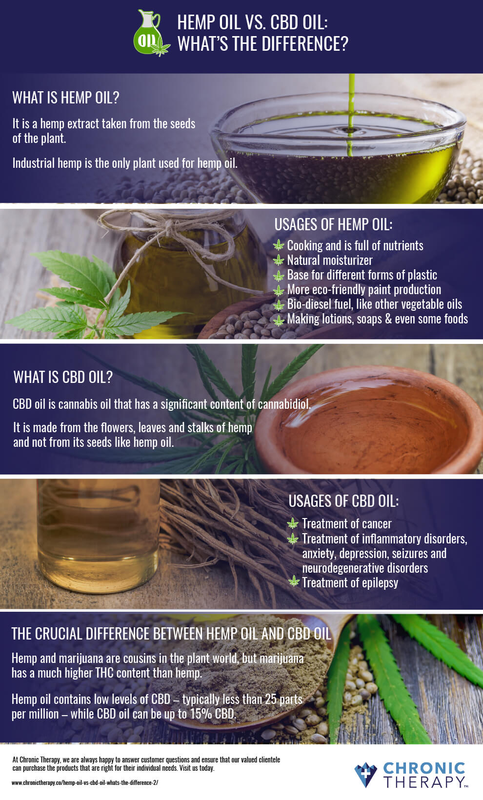 The Different Types Of Wine Infographic: Hemp Oil Vs. CBD Oil: What's The Difference?