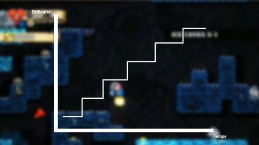 Voici la représentation de la difficulté absolue d'un jeu. Celle-ci a une forme d'escalier due au séquençage des jeux vidéo