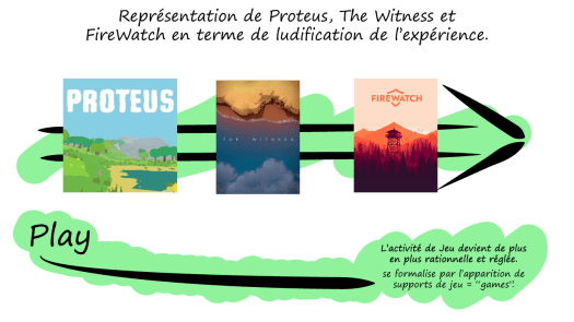 ludification_firewatch_witness_proteus