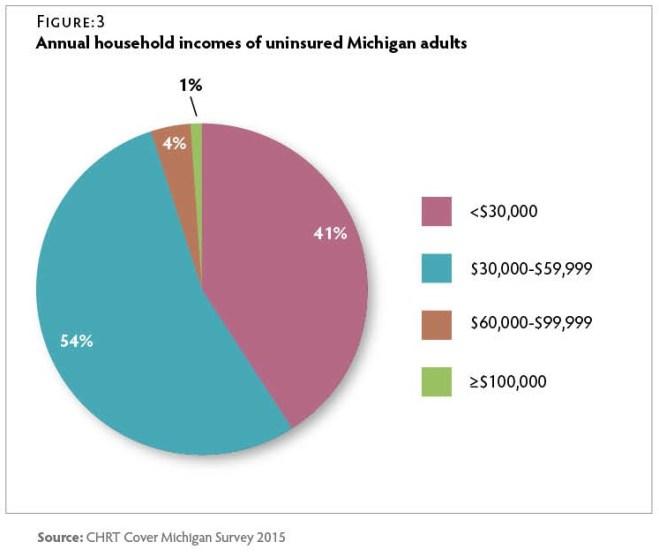 CT125_CMS-Uninsured-Fig3