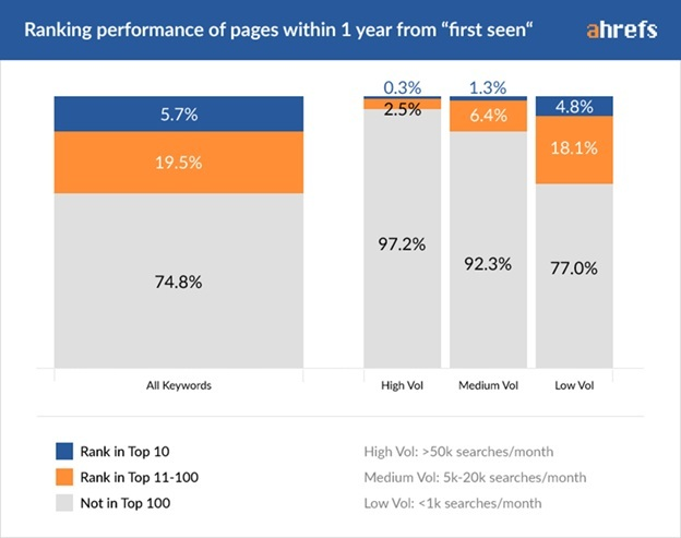 Ranking Performance of Pages within 1 Year From First Seen_2