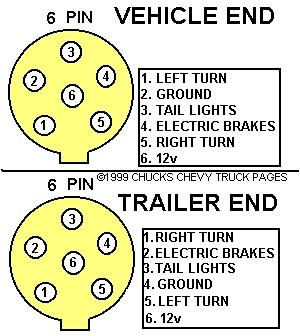 Trailer Plug Wiring Diagram | circuit electronica