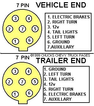 wiring diagram for car: Trailer Plug Socket Wiring Diagram