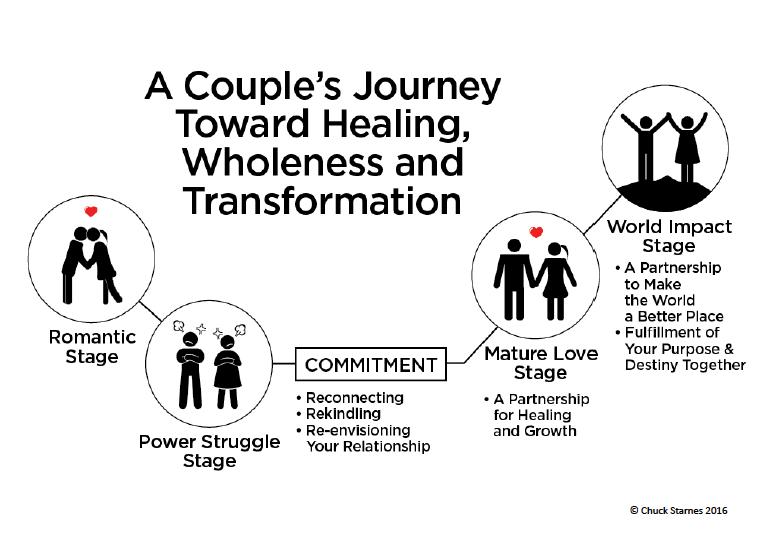 A Couple's Journey