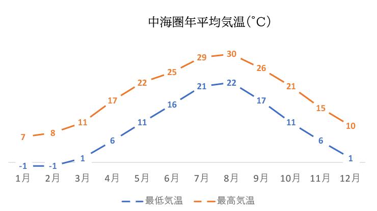 中海圏月別年間平均気温