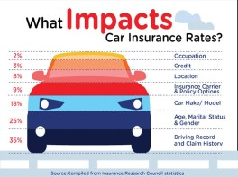 California Auto Insurance Requirements and Coverage