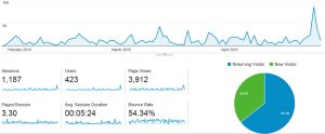 Blog Analytics from Jan 27th to April 27th 2016.