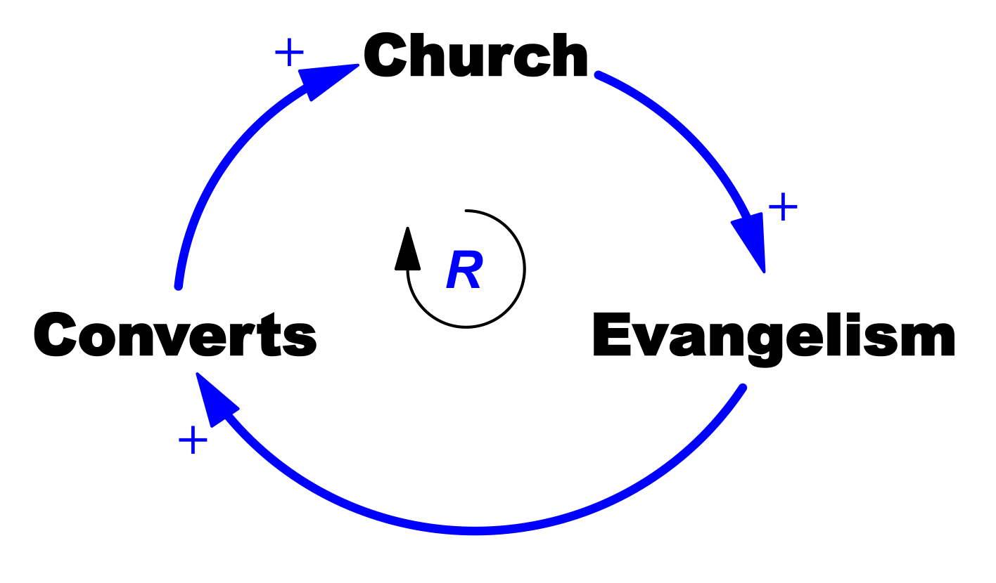 Church Growth Modelling