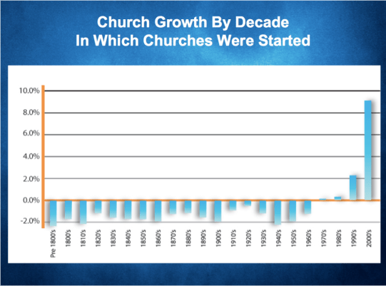 church growth by decade in which churches were started