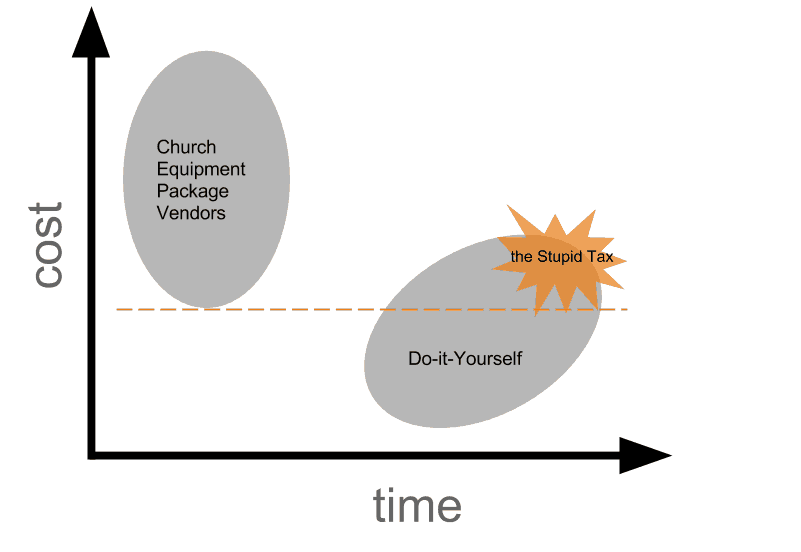 Church Plant Equipment Cost vs Time