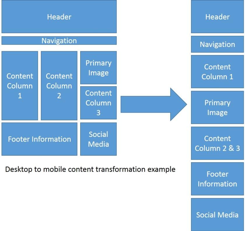 desktop_to_mobile_example
