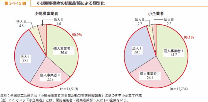 https://i1.wp.com/www.chusho.meti.go.jp/pamflet/hakusyo/H26/h26/image/b3_1_15.png?w=680