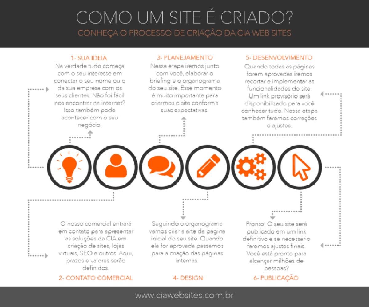 infografico-criacao-sites
