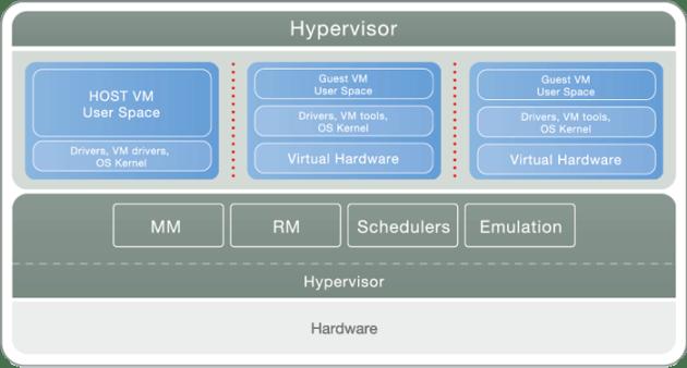 hypervisor_big