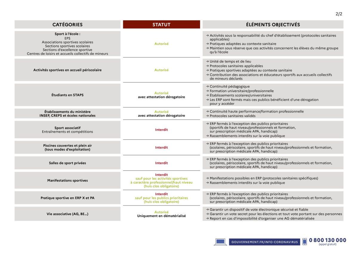 Déclinaison des décisions sanitaires gouvernementales pour le sport (04/11/20)