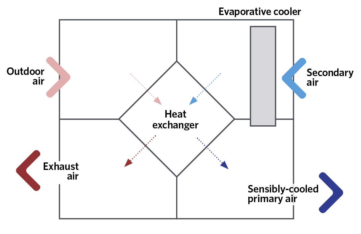 Module 109 Evaporative Cooling For Building Environmental