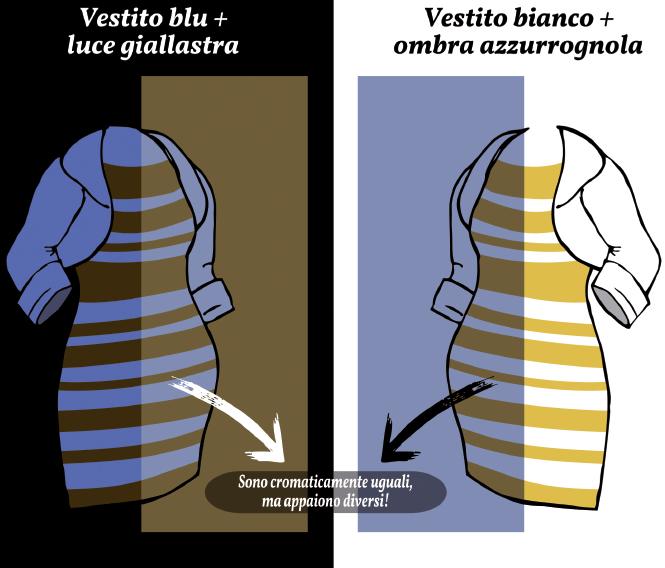 The Dress Il Dilemma Dei Colori