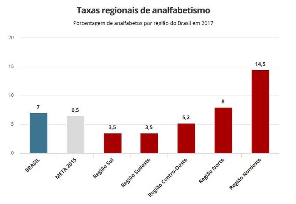 Maranhão possui mais de 851 mil analfabetos, segundo IBGE