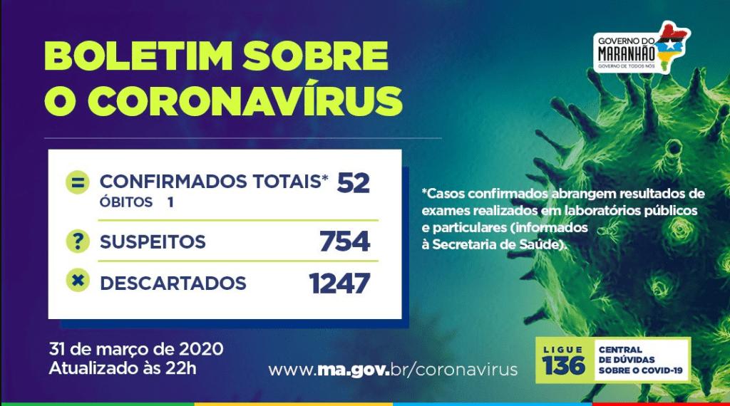 Maranhão chega a 52 casos confirmados e 6 casos confirmados recebem alta da quarentena