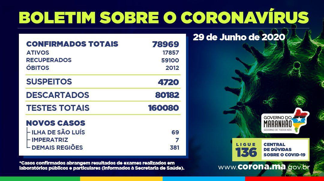 Maranhão ultrapassa 2 mil óbitos por COVID 19