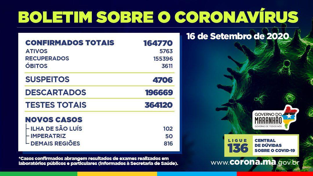 Maranhão registra mais 968 casos e dez óbitos da Covid-19