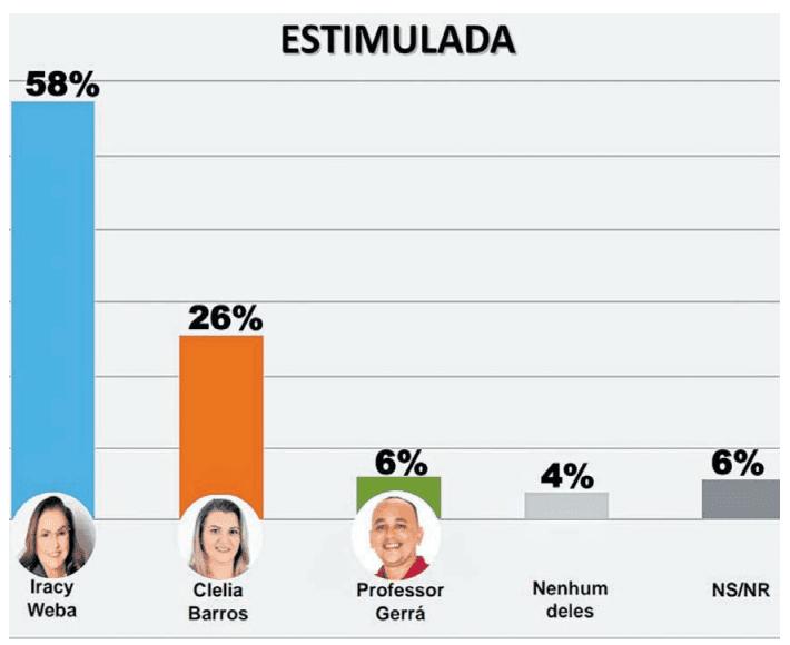 Eleições 2020: Escutec confirma liderança  de Iracy Weba em Nova Olinda do Maranhão