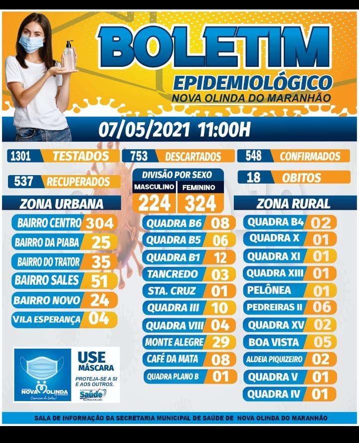 Nova Olinda do MA registra mais 02 casos de COVID nas últimas 24 horas.