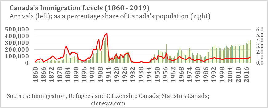 Canada to release 2021-2023 Immigration Levels Plan 17