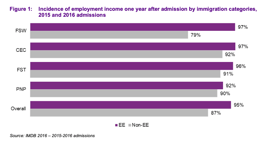 How early Express Entry immigrants fared in the labour market: study 25