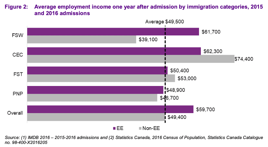 How early Express Entry immigrants fared in the labour market: study 27