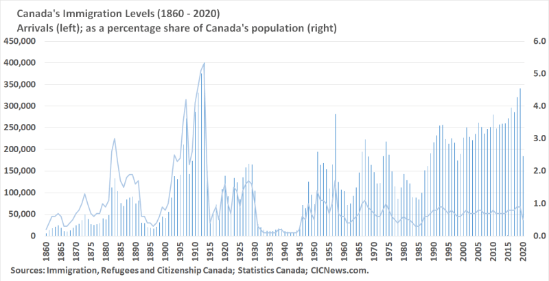 Immigration to Canada between 1860 and 2020