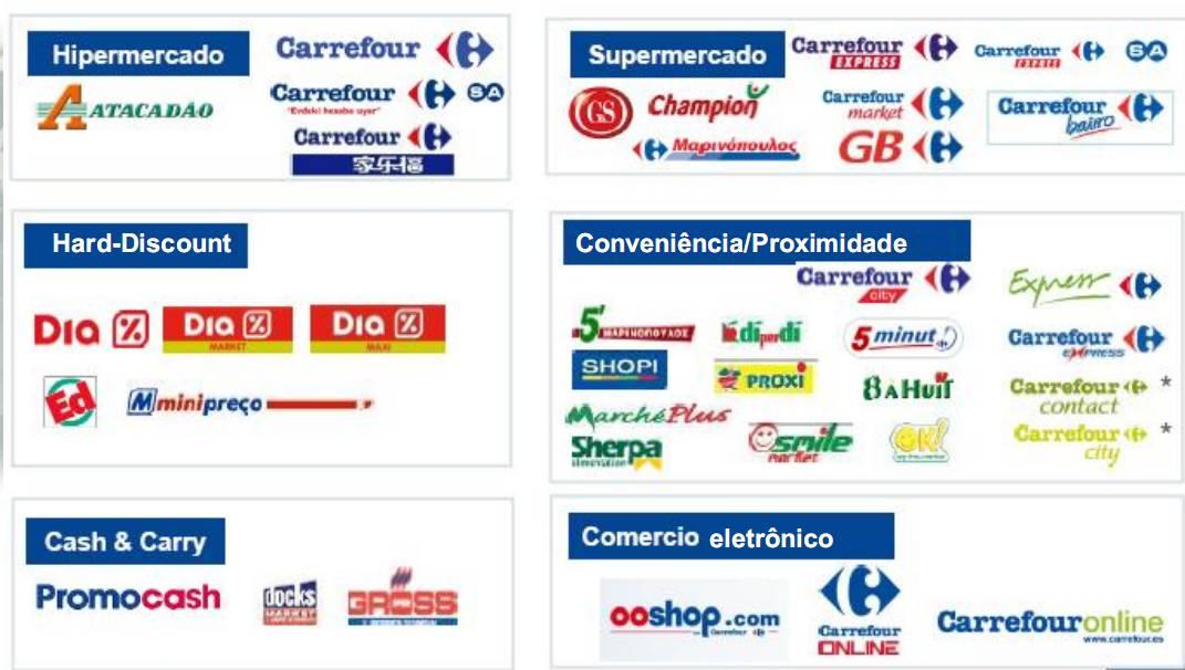 Read more about the article Carrefour do Brasil – historia lojas e serviços (caso de sucesso)