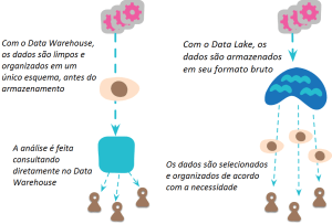 Data Lake x Data Warehouse