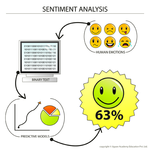 Análise de Sentimentos e Machine Learning