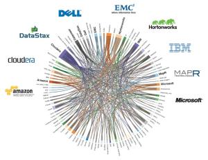 Soluções Comerciais de Big Data