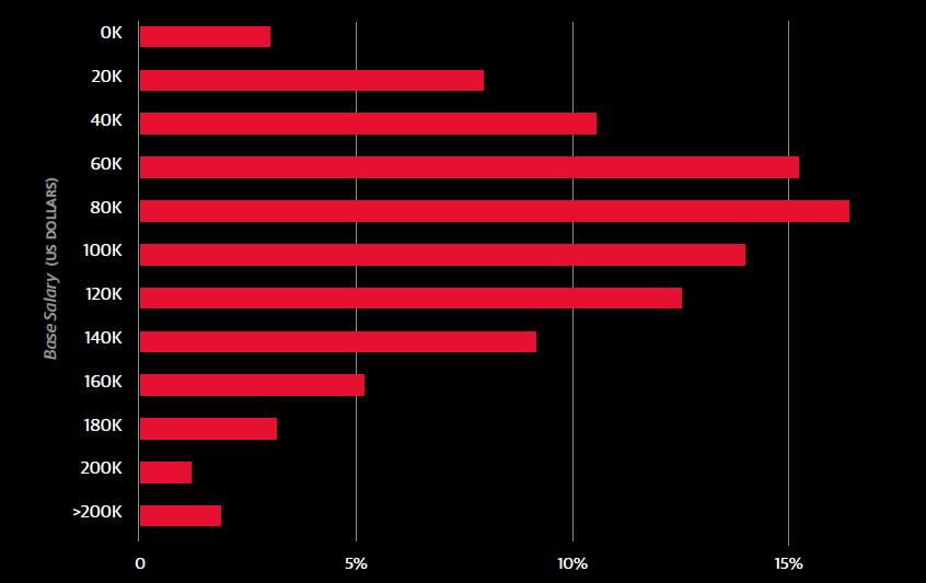 Pesquisa Salarial 2016 - Data Science